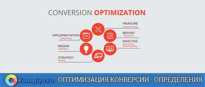 Оптимизация конверсии - Определения 1
