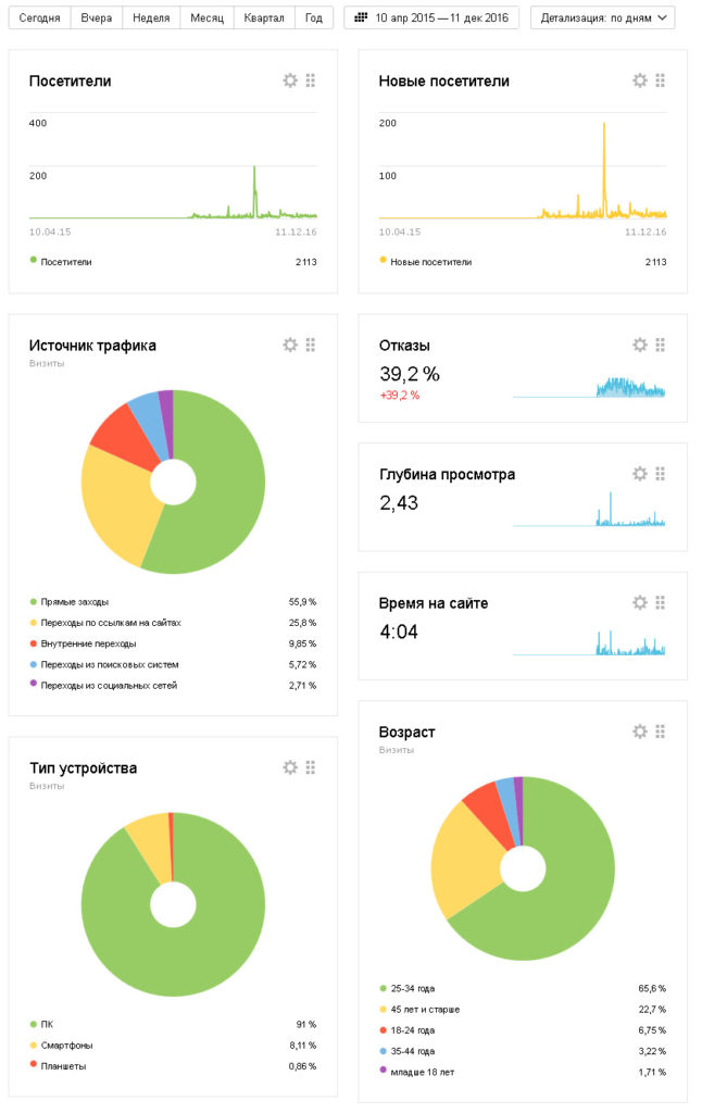 Яндекс метрика 10,04 - 11,12