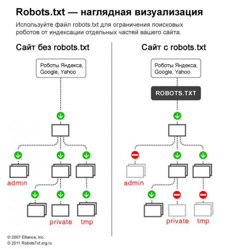 Наглядная визуализация robots.txt