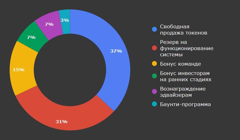 Распределение токенов Shrpay