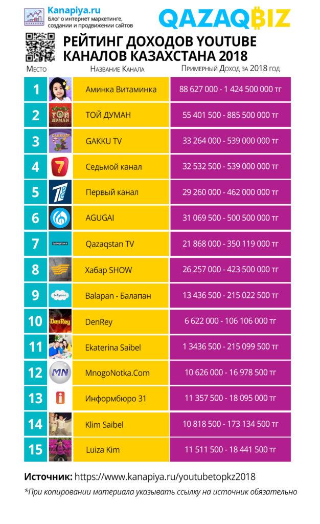 Рейтинг доходов Youtube каналов Казахстана 2018 года 1