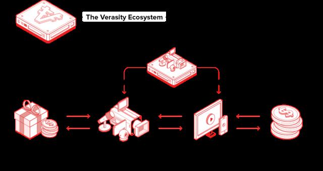 Экосистема Verasity