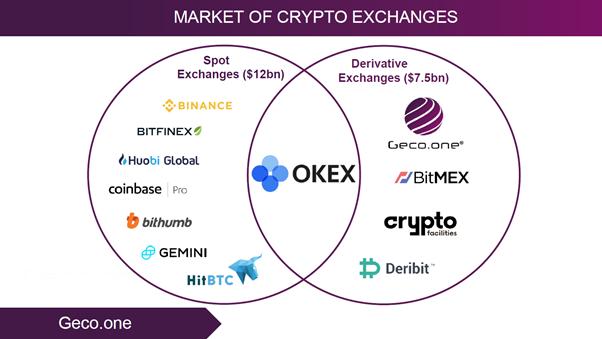 Рынок крипто обменов